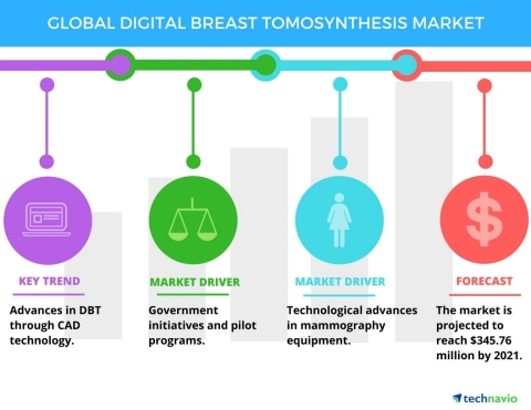 Technavio has published a new report on the global digital breast tomosynthesis market from 2017-2021. (Graphic: Business Wire)