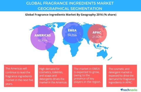 Technavio has published a new report on the global fragrance ingredients market from 2017-2021. (Graphic: Business Wire)