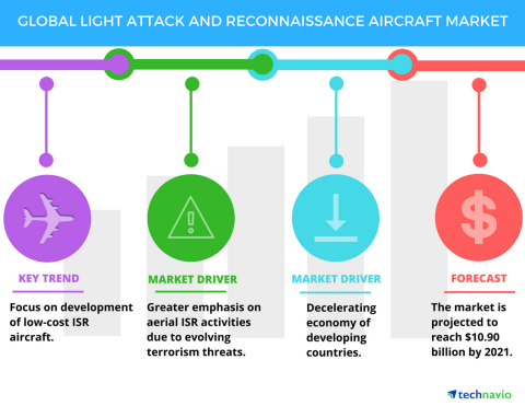 Technavio has published a new report on the global light attack and reconnaissance aircraft market f ...