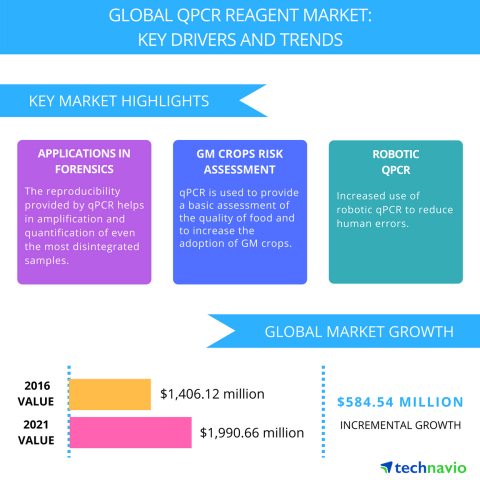 Technavio has published a new report on the global qPCR reagent market from 2017-2021. (Graphic: Bus ...