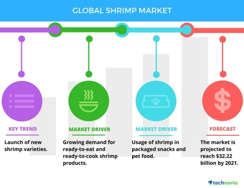 Technavio has published a new report on the global shrimp market from 2017-2021. (Graphic: Business Wire)