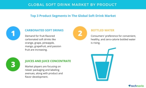 market analyses of soft drink Market size the soft drink industry has been dominated 3 companies coca  cola : 44%  competitive position of major companies and competitor analysis.