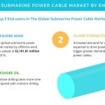 Submarine Power Cable Market - Segmentation Analysis and Forecast by Technavio