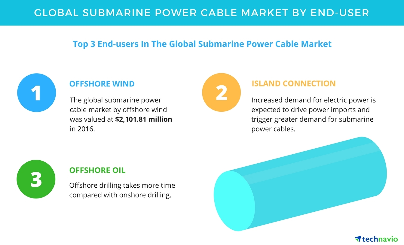Submarine Power Cable Market - Segmentation Analysis and Forecast by ...