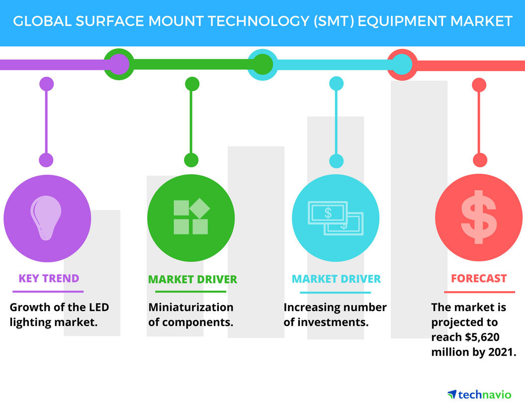 Top 5 Vendors In The Surface Mount Technology Equipment Market From Printed Circuit Board With Electrical Components Precision Tools And Media Marketing Executive Us 1 844 364 1100 Uk 44 203 893 3200 Technaviocom