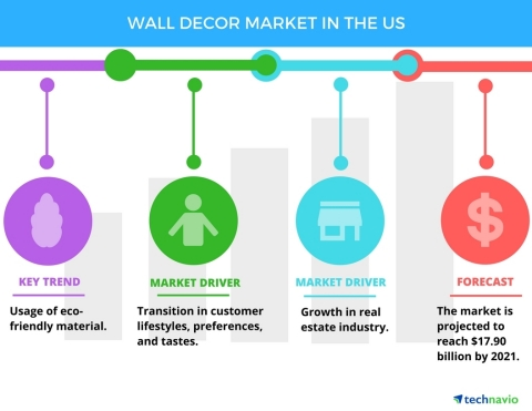 Technavio has published a new report on the wall decor market in the US from 2017-2021. (Graphic: Bu ...