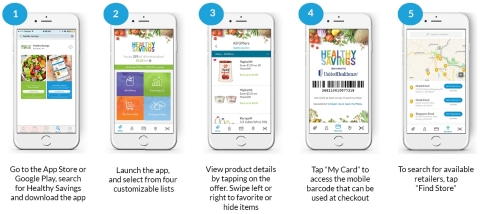 With intelligent list options and personalized messages, the Healthy Savings mobile app makes it even easier to save on healthier foods and find participating stores. Users can download the Healthy Savings mobile app at iTunes or Google Play (Courtesy of UnitedHealthcare and Solutran).