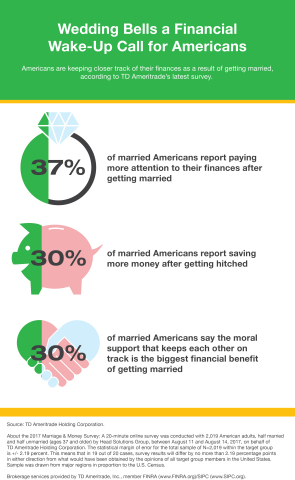 Marriage and Money survey infographic. (Graphic: Business Wire)