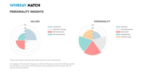 WHOSAY Match enhancement will calculate and display Influencers' Values and Personality traits for even more exact matches between talent and brands.