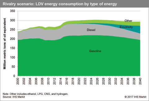 """Energy consumption by type of energy - Light Duty Vehicles in China, Europe, India and the United States (Baseline Scenario). IHS Markit, """"Reinventing the Wheel."""""""
