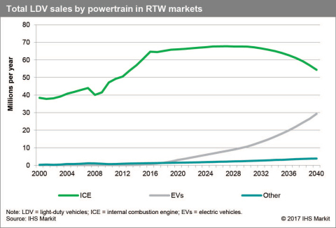 """Total sales by powertrain - Light Duty Vehicles in China, Europe, India and the United States (Baseline Scenario). IHS Markit, """"Reinventing the Wheel."""""""