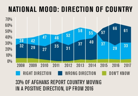 The number of Afghans who say the country is moving in the right direction has increased and optimism has risen slightly, reversing a decade-long downward trajectory in national mood, according to a new survey released today by The Asia Foundation. (Graphic: Business Wire)