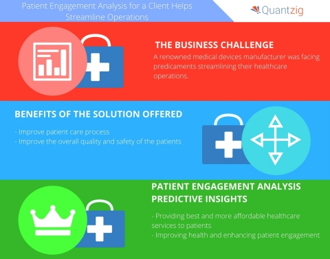 Patient Engagement Analysis for a Leading Medical Devices Manufacturer Helps Streamline Operations (Graphic: Business Wire)