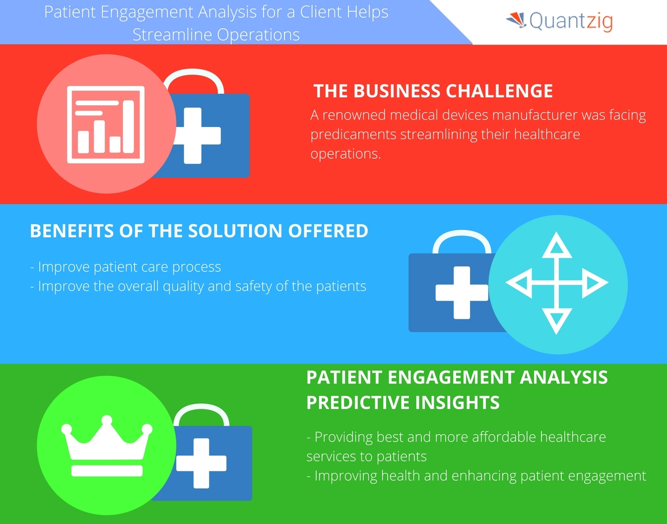 Patient Engagement Analysis Aids in Streamlining Operations for ...