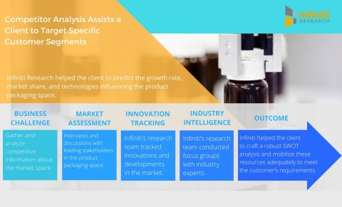 Competitor Analysis Assists a Renowned Product Packaging Company to Target Specific Customer Segments (Graphic: Business Wire)
