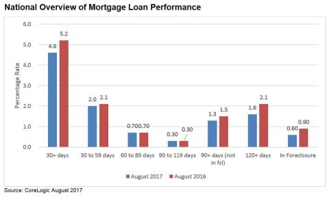 CoreLogic National Overview of Mortgage Loan Performance, featuring August 2017 Data (Graphic: Busin ...