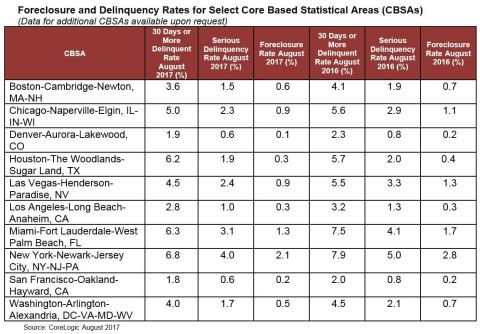 CoreLogic Foreclosure and Delinquency Rates for Select Core Based Statistical Areas (CBSAs), featuring August 2017 Data (Graphic: Business Wire)