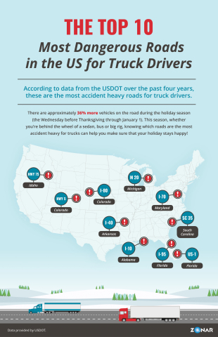 Top 10 Most Dangerous Roads for Truck Drivers in the U.S. Presented by Zonar (Graphic: Business Wire)