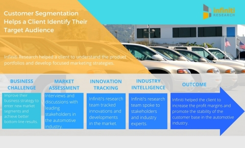 Customer Segmentation Helps a Leading Automotive Client Identify their Target Audience (Graphic: Business Wire)