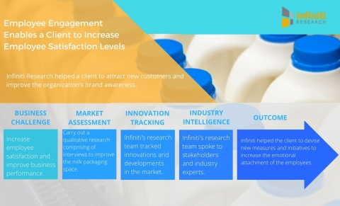 Employee Engagement Enables a Leading Milk Packaging Products Company to Increase Employee Satisfaction Levels (Graphic: Business Wire)