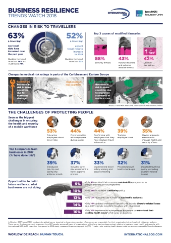 Business Resilience, Trends Watch 2018 (Graphic: Business Wire)