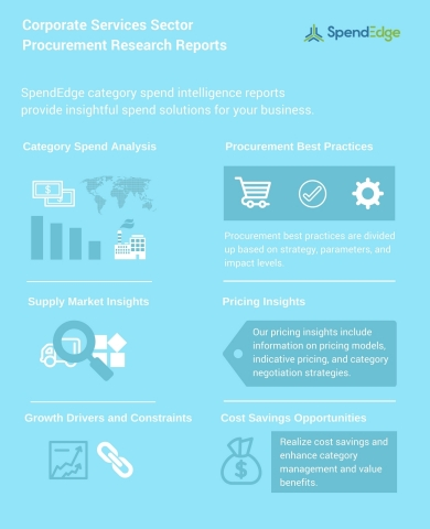 Contract or Temporary Staffing, Recruitment, and Corporate Training Services – New Supply and Spend Analysis Reports (Graphic: Business Wire)