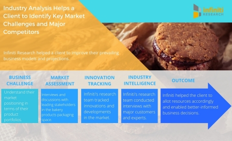 Industry Analysis Helps a Leading Bakery Packaging Products Supplier to Identify Key Market Challenges and Major Competitors (Graphic: Business Wire)