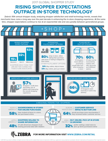 Zebra's 10th annual shopper study analyzes shopper satisfaction and retail technology trends. (Graph ...