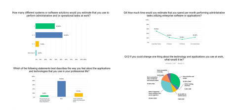 Survey reveals major disconnect between enterprise technology vendors and end-users, despite $351 bi ...