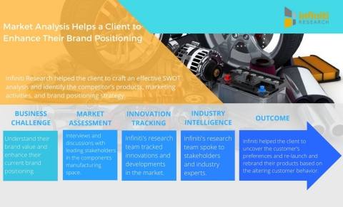 Market Analysis Helps a Leading Automotive Components Manufacturer Enhance their Brand Positioning (Graphic: Business Wire)