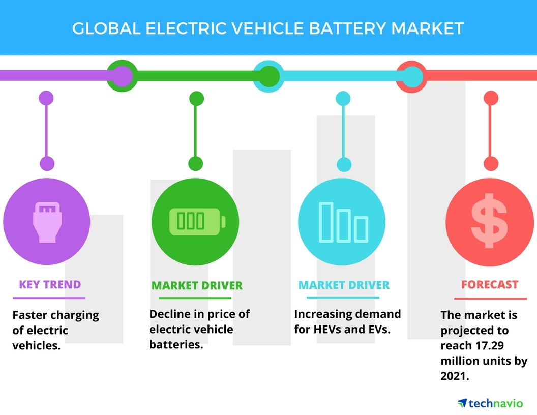 Demand For Green Vehicles To Boost The Electric Vehicle Battery Market Technavio Business Wire