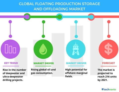 Technavio has published a new report on the global floating production storage and offloading market from 2017-2021. (Graphic: Business Wire)