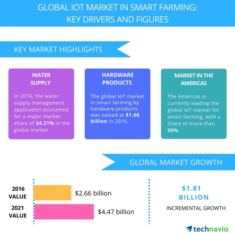 Technavio has published a new report on the global IoT market in smart farming from 2017-2021. (Graphic: Business Wire)