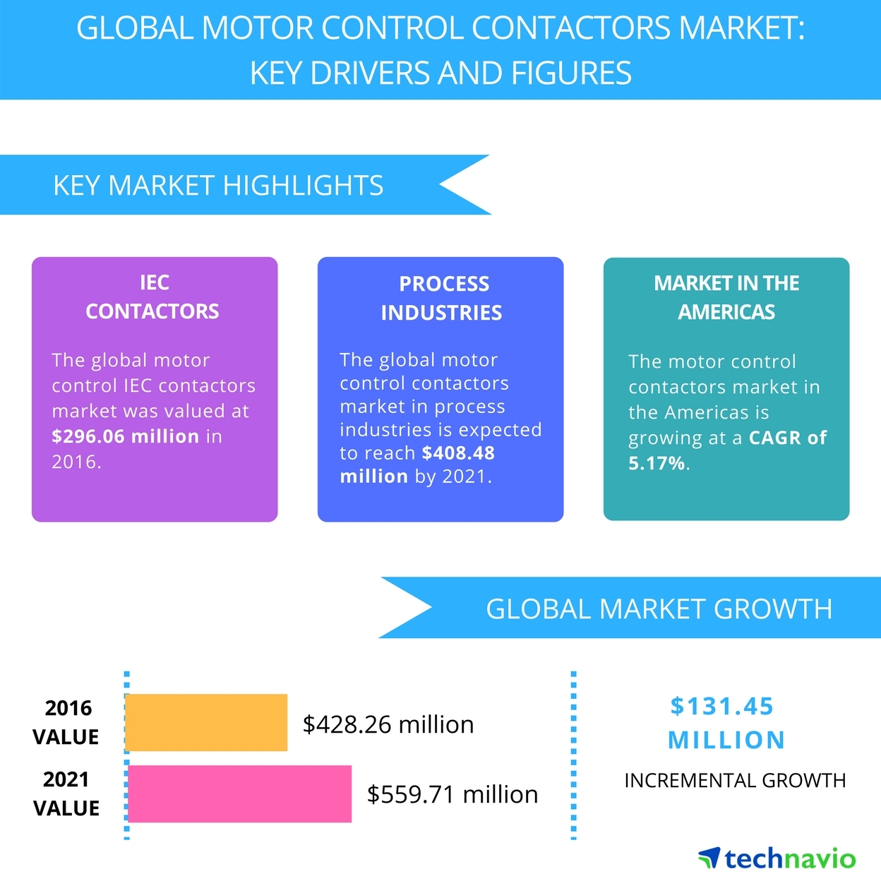 Motor Control Contactors Market Drivers And Forecasts By Technavio Working Of Business Wire