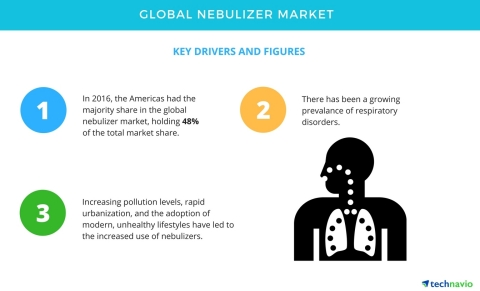 Technavio has published a new report on the global nebulizer market from 2017-2021. (Graphic: Business Wire)