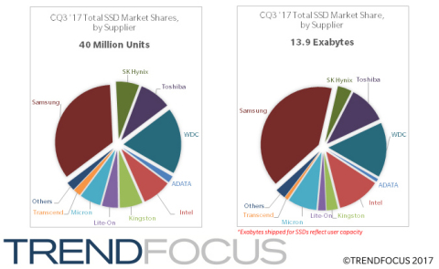 CQ3 '17 Total SSD Market Share, by Supplier (Graphic: Business Wire)