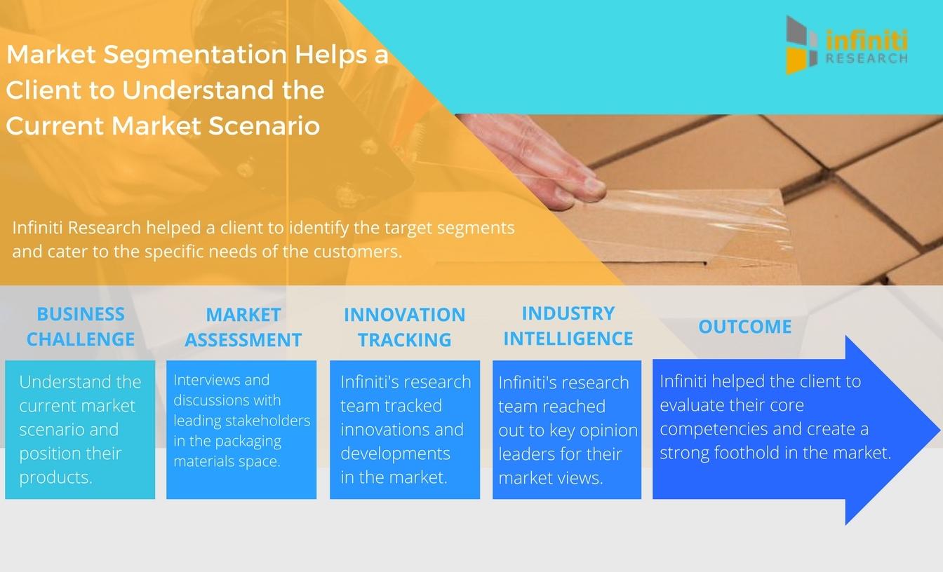 Examples of Market Segmentation