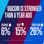 Viacom is Stronger than a Year Ago (Photo: Business Wire)
