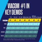Viacom #1 in Key Demos (Photo: Business Wire)