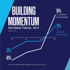 Building Momentum (Photo: Business Wire)