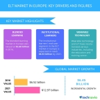 Technavio has published a new report on the ELT market in Europe from 2017-2021. (Graphic: Business Wire)