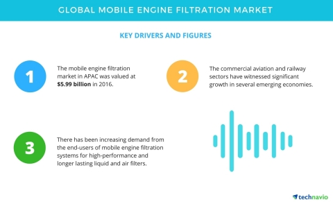Technavio has published a new report on the global mobile engine filtration market from 2017-2021. ( ...