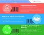 Marketing Analytics Helps a Wireless Barcode Scanner Manufacturer Streamline their Marketing Campaigns. (Graphic: Business Wire)