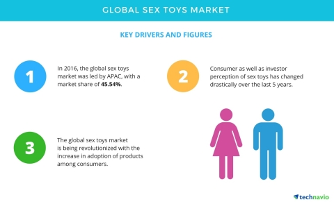 Product research sex toys