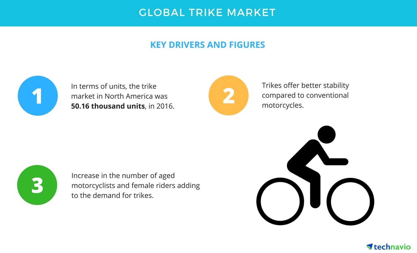 Global Trike Market - Strong Demand from Baby Boomers | Technavio |  Business Wire