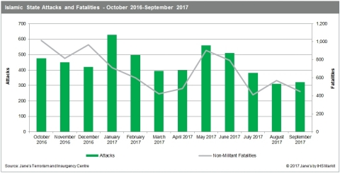 Islamic State Attacks and Fatalities - October 2016 - September 2017 (Source: Jane's Terrorism and I ...