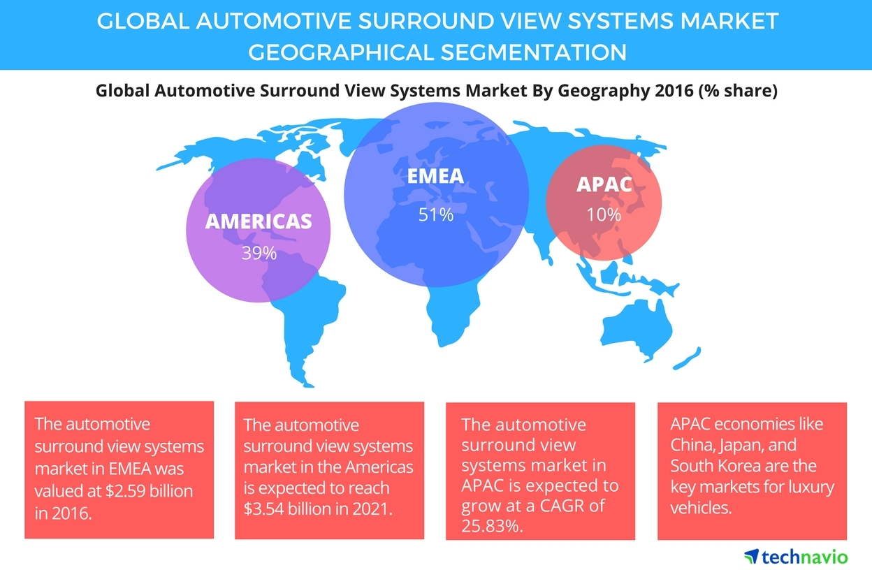 Global Automotive Surround View Systems Market Growth Analysis And