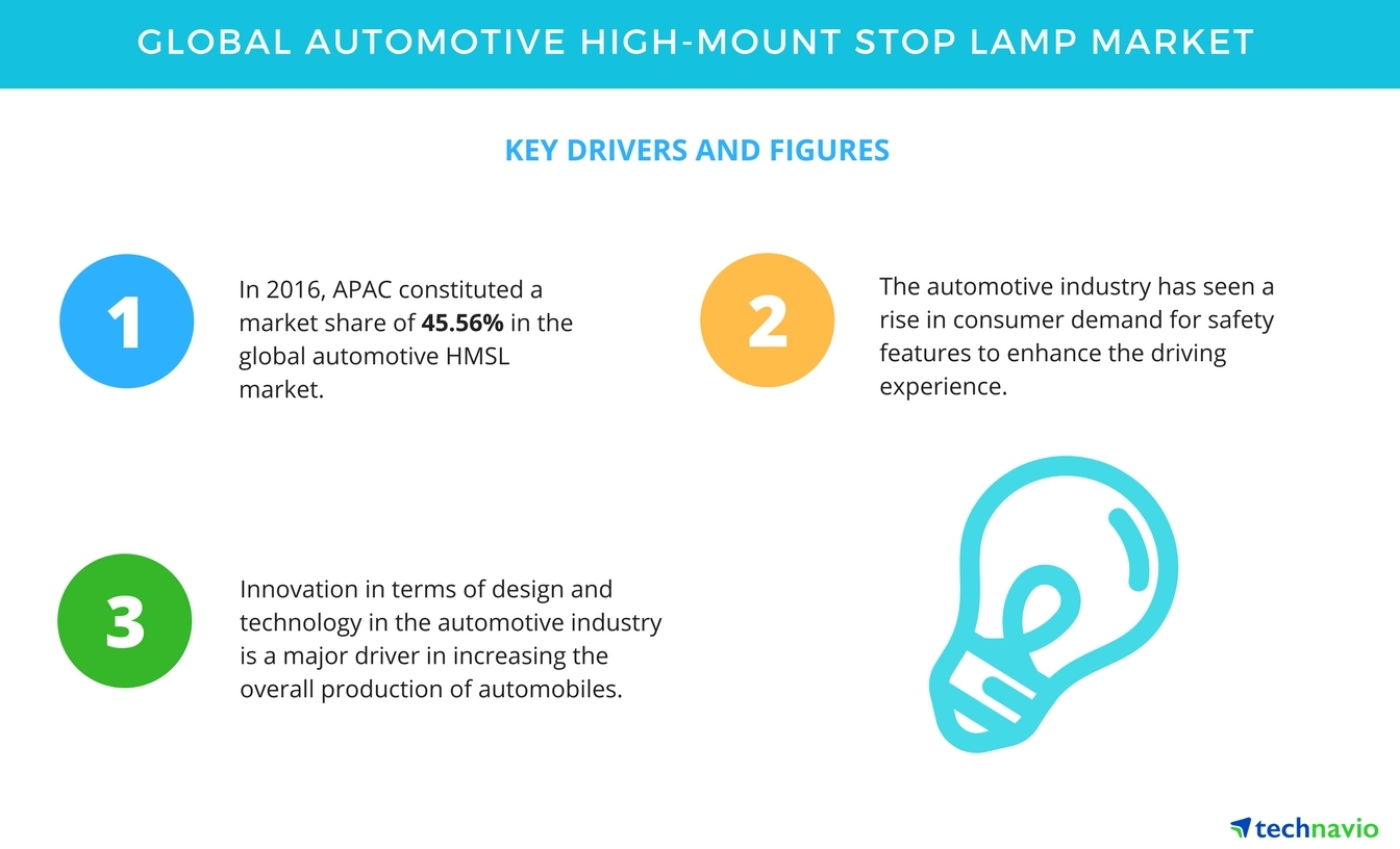 global automotive start stop systems market This article refers to the automotive technology for the use of start-stop systems  in  system in first generation insight models in the japanese domestic market   the 2011 new york auto show was announced with their intelligent stop and.