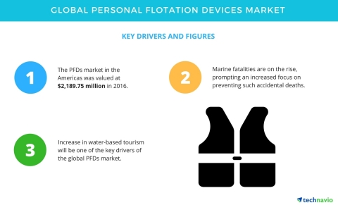 Technavio has published a new report on the global personal flotation devices market from 2017-2021. (Graphic: Business Wire)