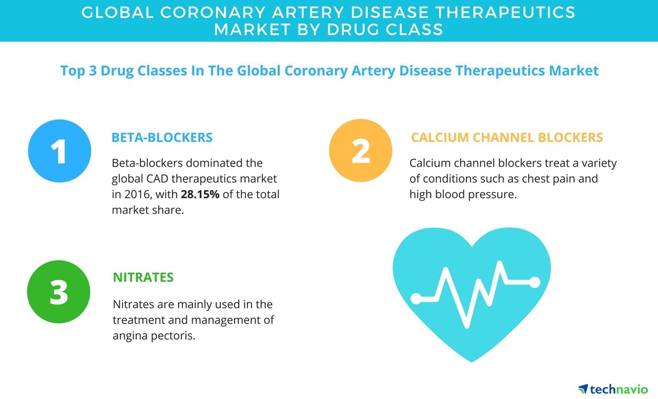 management of coronary artery disease